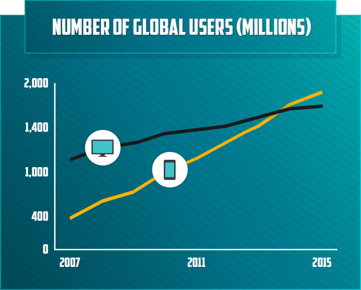 Number of Global Users Millions
