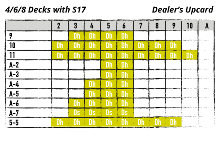 Chart - 4/6/8 decks with S17 - dealer's upcard