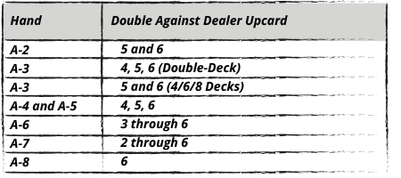 Double- and 4/6/8-Deck Soft Hands with H17
