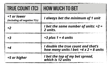 True Count VS How Much to Bet