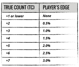 True Count - Players Edge
