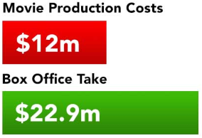Rounders movie costs