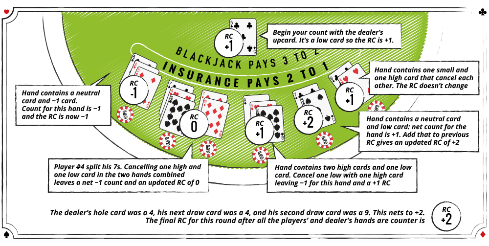 card counting explenation