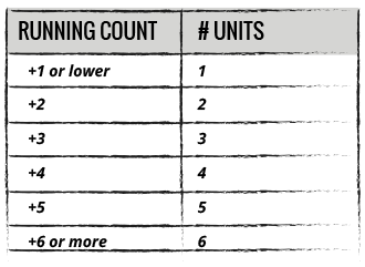 Running Count Table 2