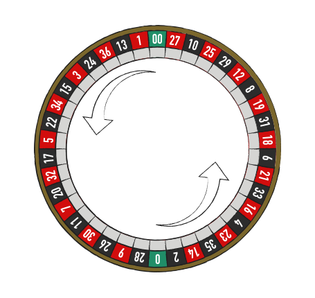 The number sequence On the American wheel
