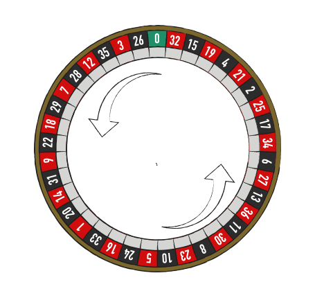 The number sequence On the french or European wheel