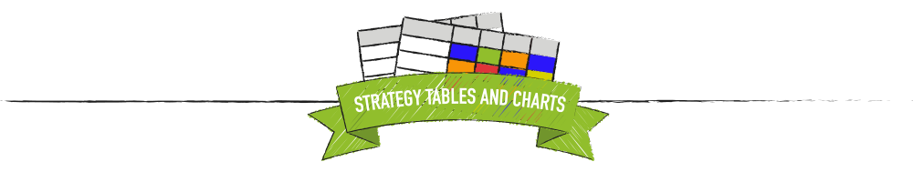 Strategy tables and charts