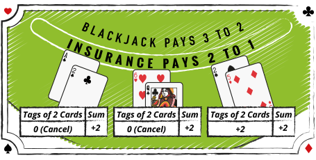 Blackjack Pays 3 to 2, insurance pays 2 to 1 -> card counting tags