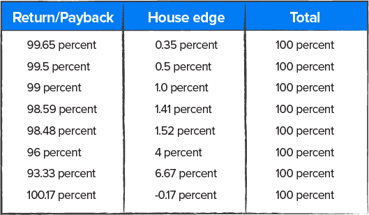 House Edge and Total Chart