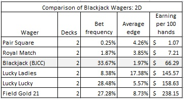 comparison of blackjack wagers: 2D