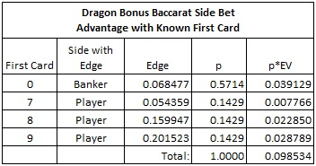 dragon bonus baccarat side bet- advantage with known first card