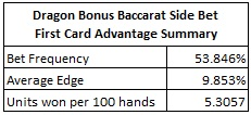 dragon bonus baccarat side bet- first card advantage summary