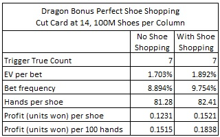 dragon bonus perfect shoe shopping cut card 14, 100M shoes per column
