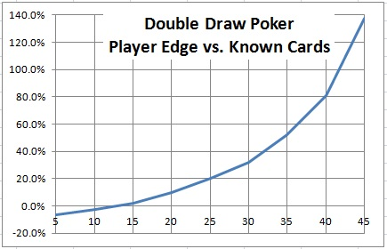 Double Draw Poker Player Edge vs. Known Cards