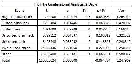 High Tie Combinatorial Analysis: 2 Decks