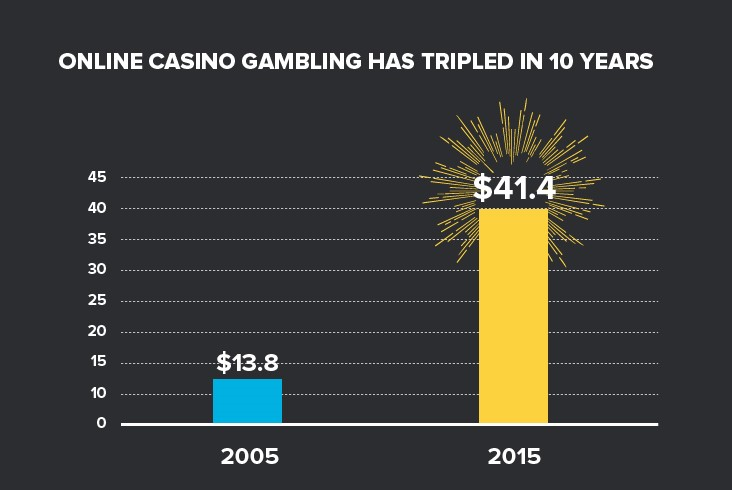 Online casino gambling tripled in 10 years