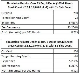 stimulation results: over/under 13 bet, 6 decks (100m shoes)