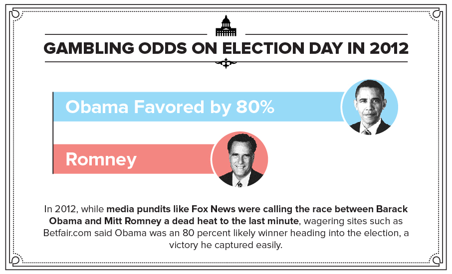 Gambling Odds on election day in 2012