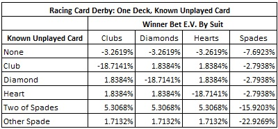 Racing Card Derby: One Deck, Known Unplayed Card