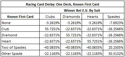 Racing Card Derby: One Deck, Known First Card