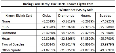Racing Card Derby: One Deck, Known Eighth Card