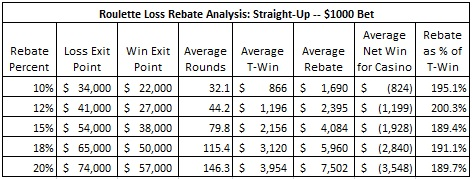 roulette loss rebate analysis: straight-up -- $1000 Bet