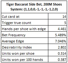 tiger baccarat side bet 200M shoes