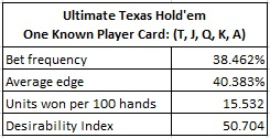 Ultimate Texas Hold'em - One Known Player Card: (T, J, Q, K, A)