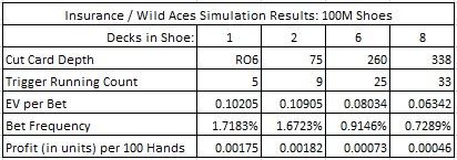 insurance / wild aces simulation results: 100M shoes