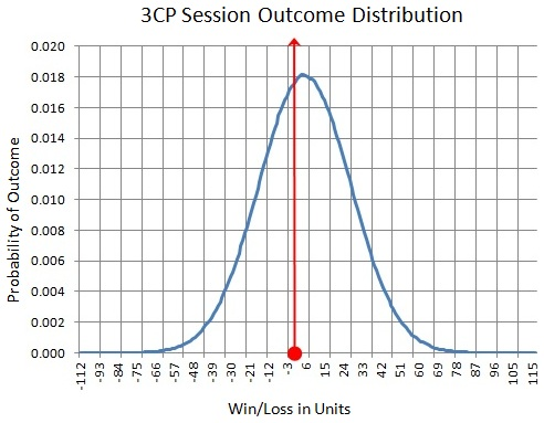 3CP Session Outcome Distribution