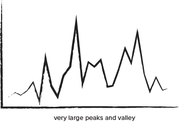 Video Poker Variance - very large peaks and valley