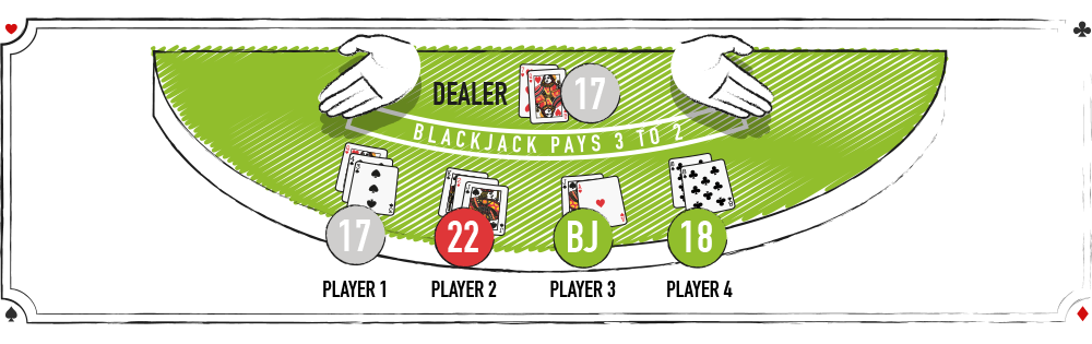 Blackjack Winning and losing hands