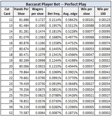 baccarat player bet - perfect play