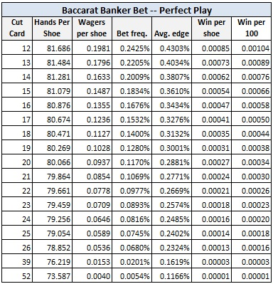 baccarat banker bet - perfect play
